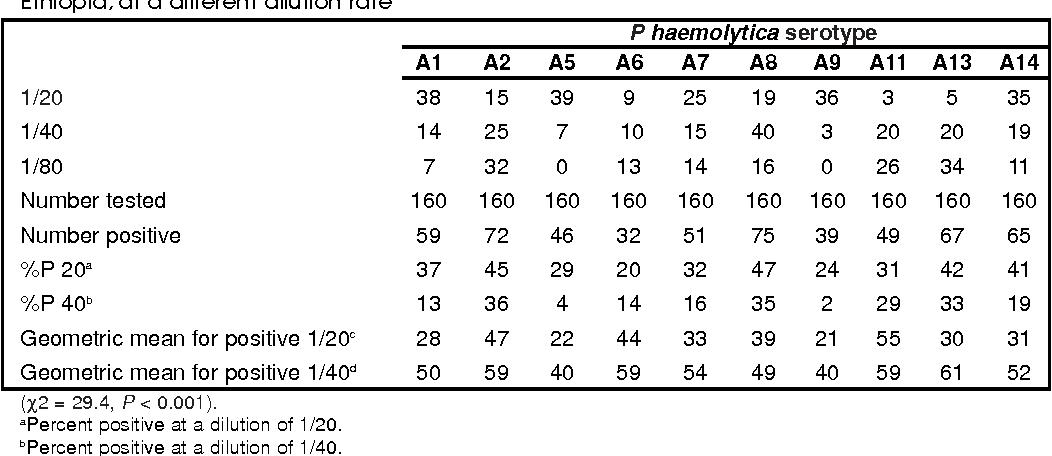 PDF] Epidemiologic and Serologic Investigation of