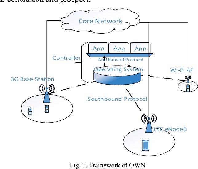 [SCHEMATICS_4LK]  Open Wireless Network Architecture in Radio Access Network   Semantic  Scholar   Wireless Network Architecture Diagram      Semantic Scholar