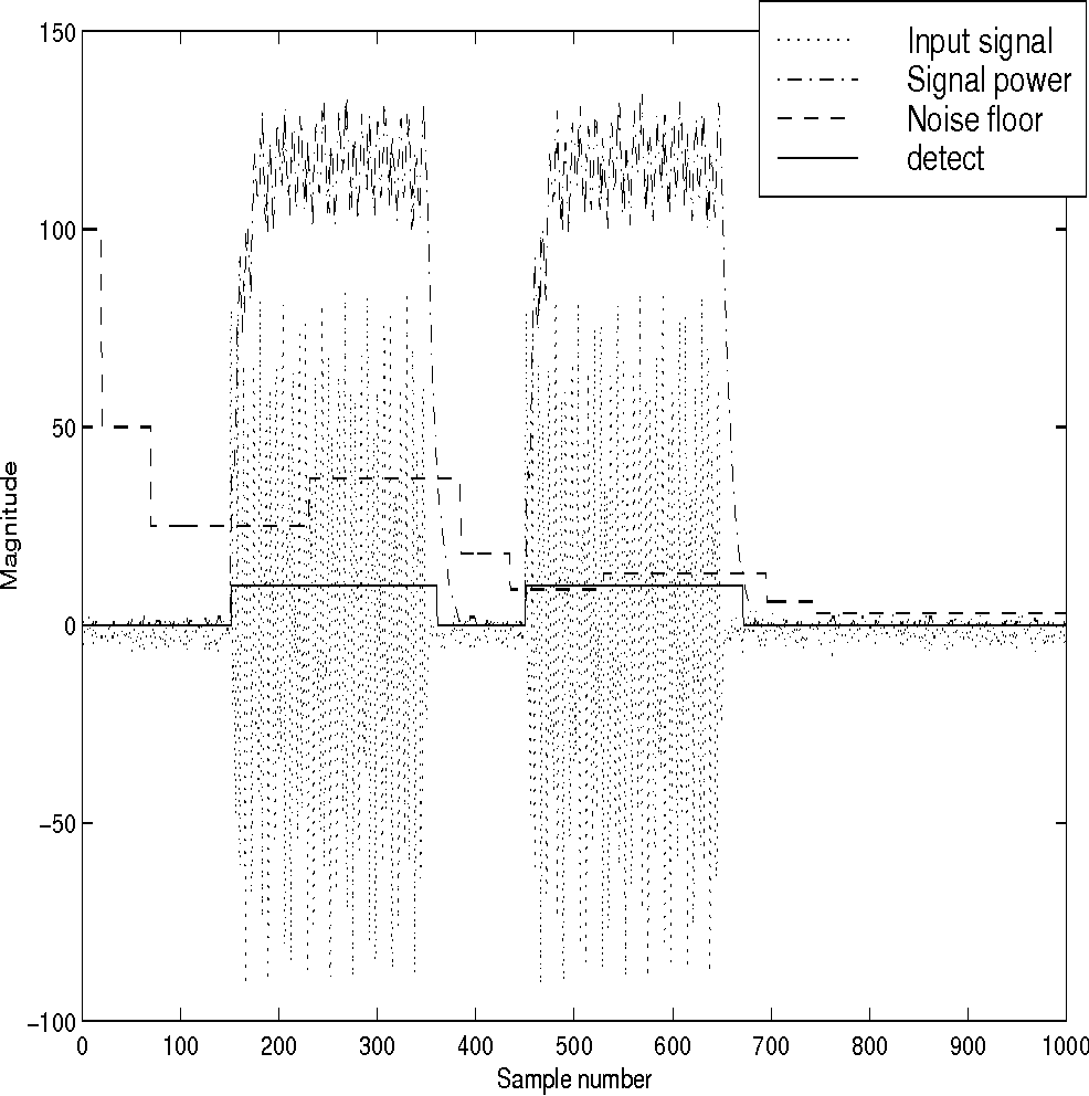 Figure 4 from A low-complexity ITU-compliant dual tone