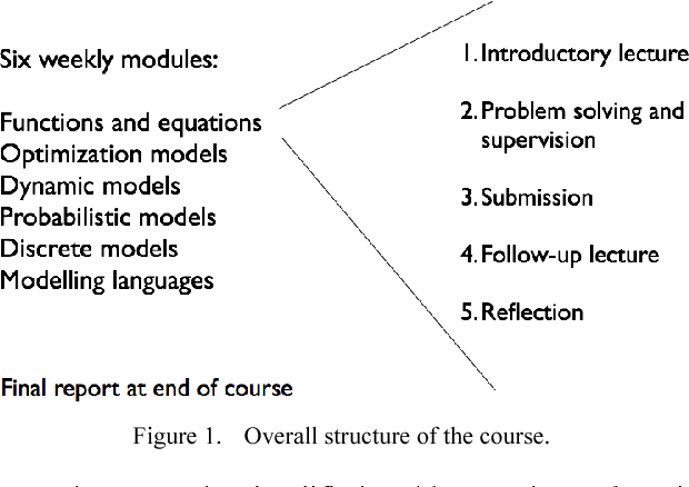 PDF] Teaching Mathematical Modelling and Problem Solving - A