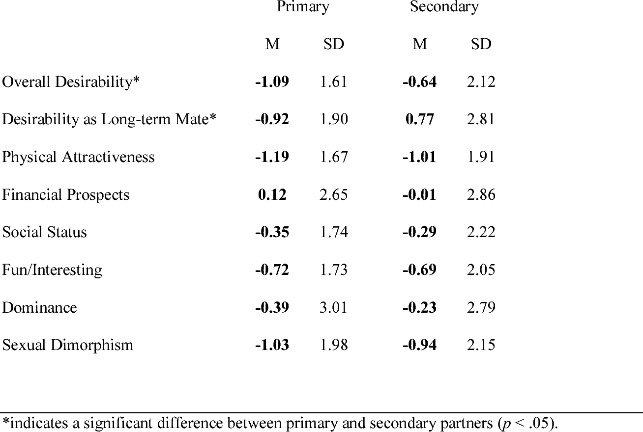 Table 3 From Monogamy Versus Consensual Non Monogamy Alternative Approaches To Pursuing A Strategically Pluralistic Mating Strategy Semantic Scholar