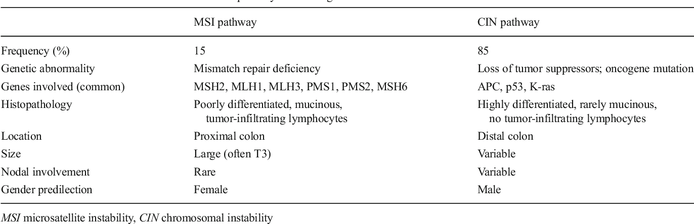 Distinctive Tumor Biology Of Msi High Colorectal Cancer Semantic Scholar