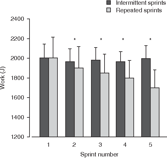 Graph showing the effects of rest duration on maximal 4 sec, cycle sprint performance. Intermittent sprints were performed every 2 min,[19] whereas repeated sprints were executed every 30 sec.[20] * Significantly different from sprint 1 in the repeated-sprint condition.