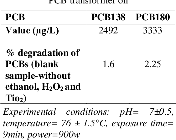 Table 1 from Degradation of Transformer Oil (PCB Compounds