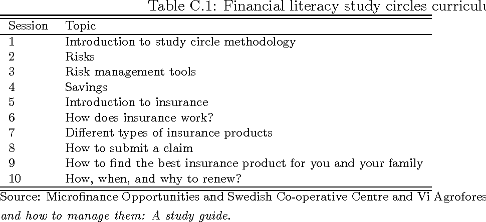table C.1