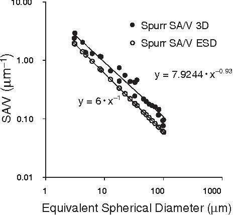 Figure 8. Surface area/volume (SA/V) plot, as in Figure 7, comparing 3D volcanic ash surface areas to spherical surface areas calculated with equivalent spherical diameters. Data are from Table 1. The plot shows that the three-dimensional SA/V ratio exceeds the equivalent spherical diameter–derived SA/V ratio by factors of 1.5–1.9.