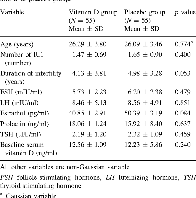 Vitamin D improves endometrial thickness in PCOS women who