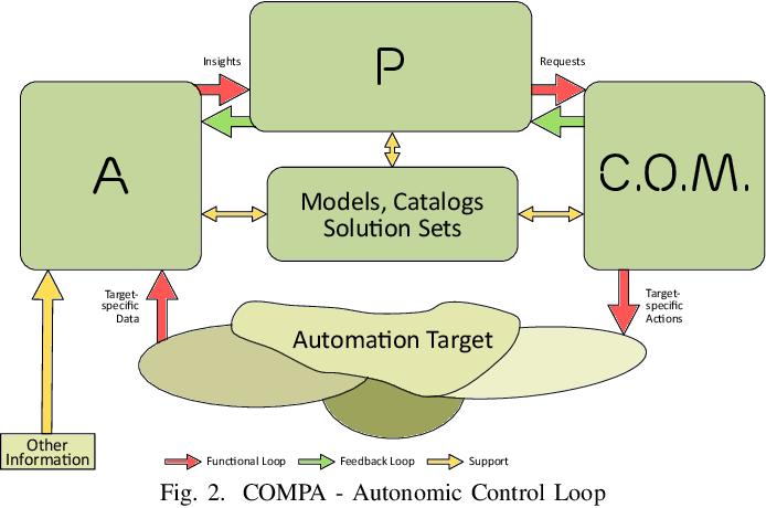 Using the COMPA autonomous architecture for mobile network