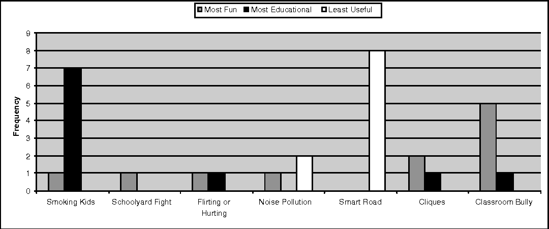 Figure 5: Simulations identified as most fun, most educational, and least useful.