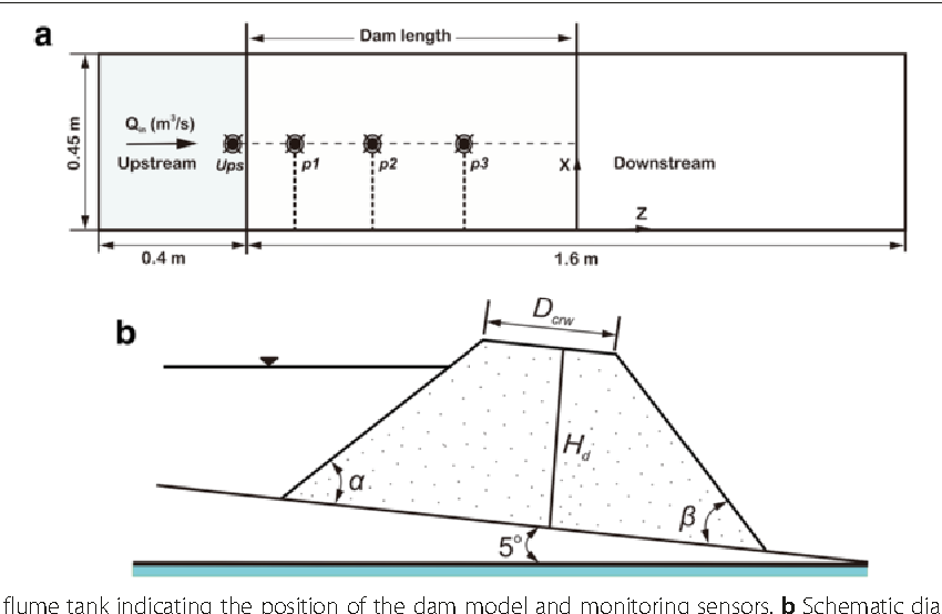 Figure 3 from Critical hydraulic grants for seepage ... on