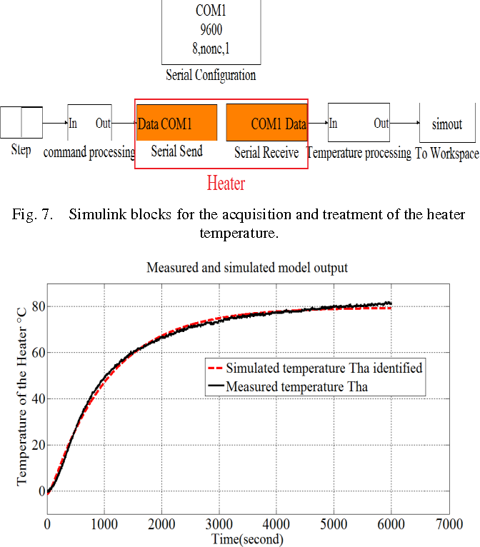 Figure 7 from GPC Temperature Control of A Simulation Model
