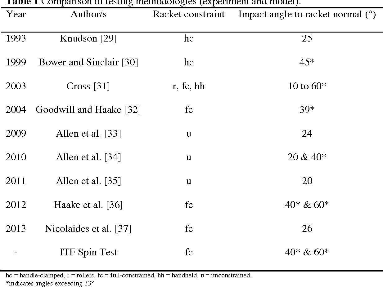 A review of tennis racket performance parameters - Semantic