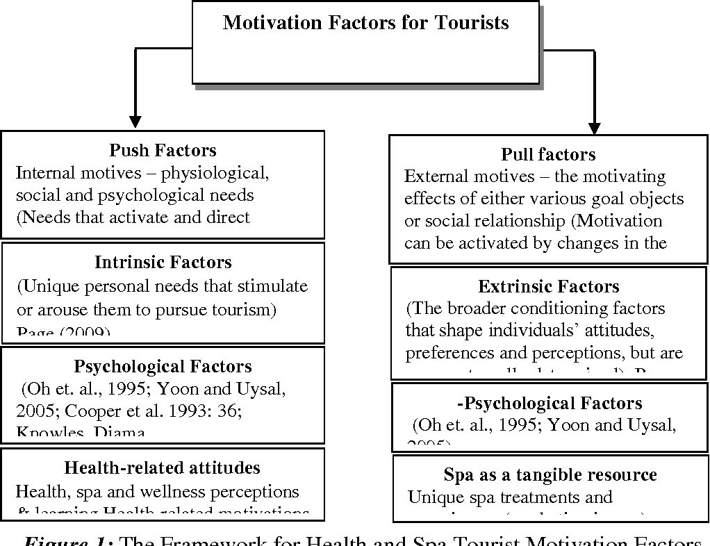 motivation of tourism pdf