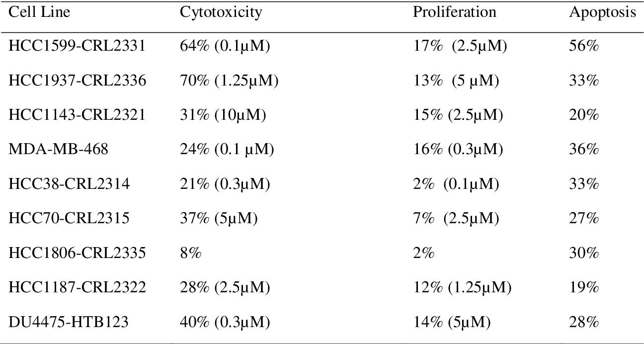 Cytotoxic Activity of Sphingosine-1-Phosphate against Human Triple ...