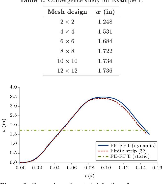 PDF] RPT Finite Element Formulation for Linear Dynamic