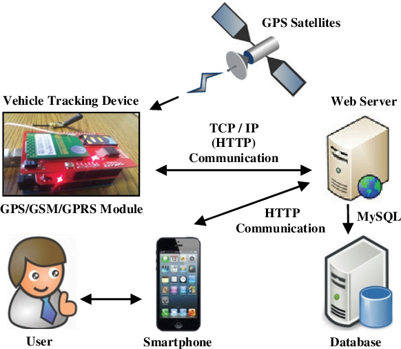 Figure 5 From Design And Implementation Of Vehicle Tracking System Using Gps Gsm Gprs Technology And Smartphone Application Semantic Scholar