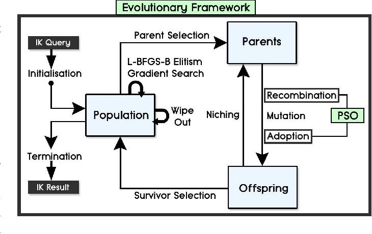 Memetic Evolution for Generic Full-Body Inverse Kinematics