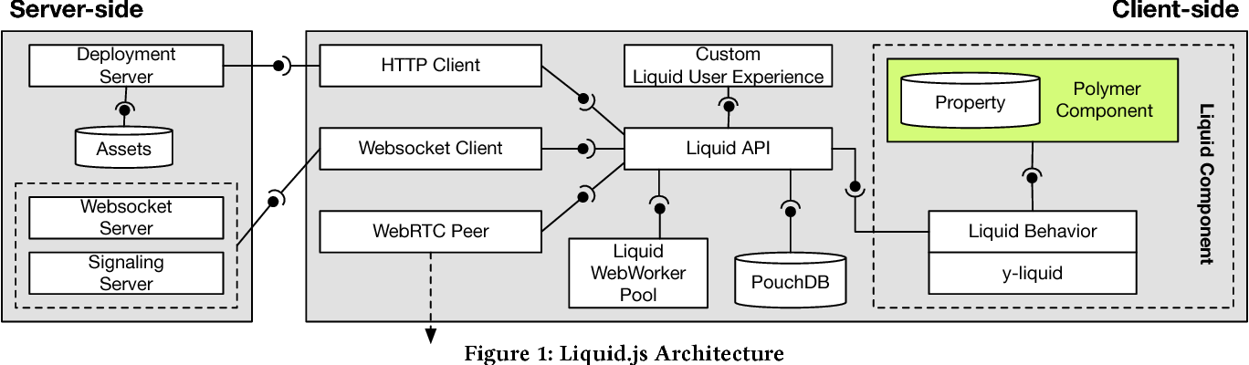 Figure 1 from Client-side HTTP Client Liquid API Liquid
