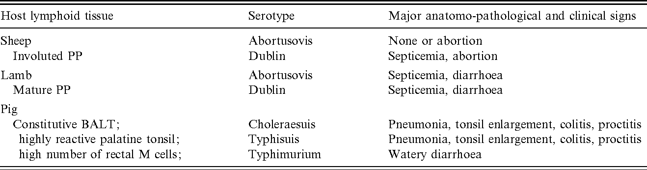 Table 3 from Host adapted serotypes of Salmonella enterica