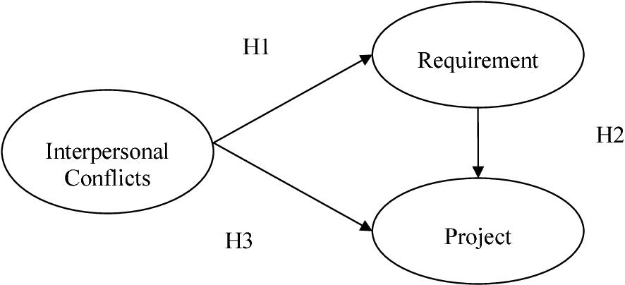Estimated value amp standard error custom essay helper
