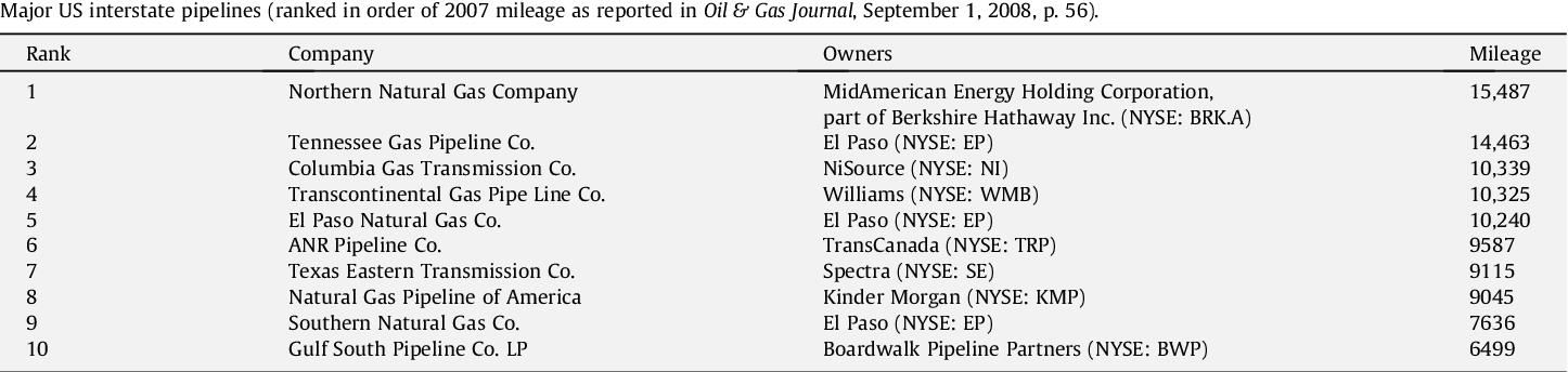 Guidelines for clockspeed acceleration in the US natural gas