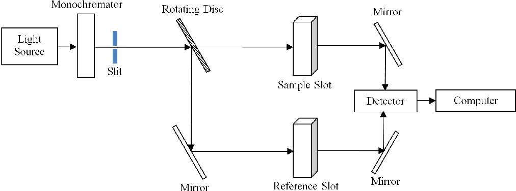 Figure 1 from Determining the inhibitor content of transformer insulating  oil using UV-Vis spectroscopy | Semantic ScholarSemantic Scholar