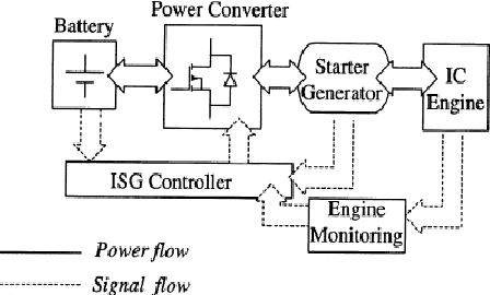 [DIAGRAM_38DE]  Finite element analysis of an integrated starter generator (ISG) for  four-wheelers using an induction machine | Semantic Scholar | Integrated Starter Generator Wiring Diagram |  | Semantic Scholar