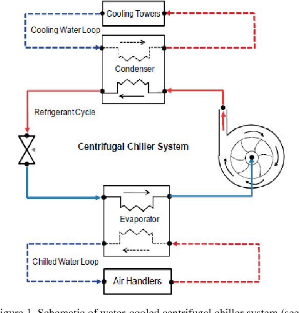 Design And Implementation Of Closed Loop Pi Control Strategies In Real Time Matlab Simulation Environment For Nonlinear And Linear Armax Models Of Hvac Centrifugal Chiller Control Systems Semantic Scholar