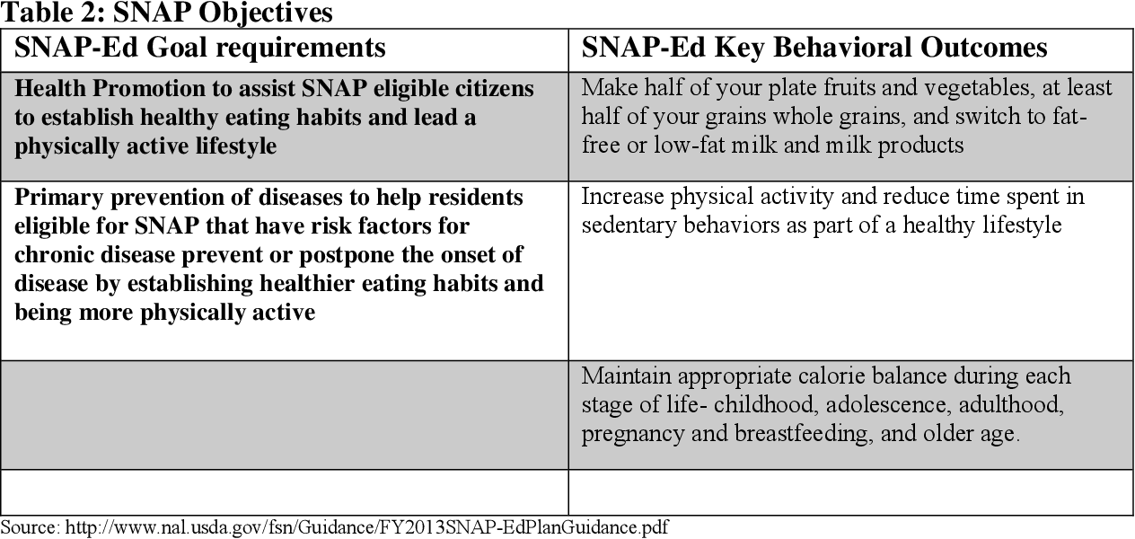 PDF] The influence of nutrition education and self-efficacy
