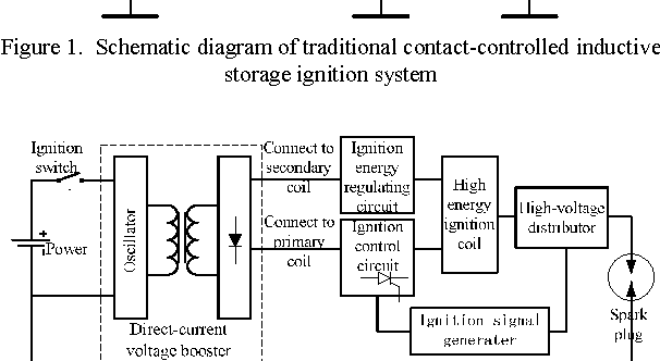 Experimental Study on Different Ignition System Matching ... on