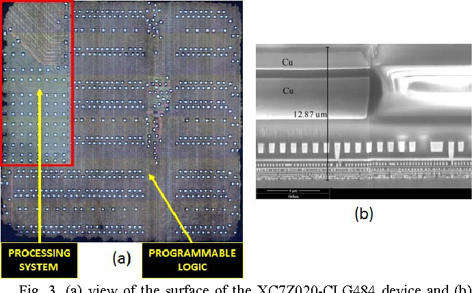 Heavy Ions Induced Single Event Upsets Testing of the 28 nm