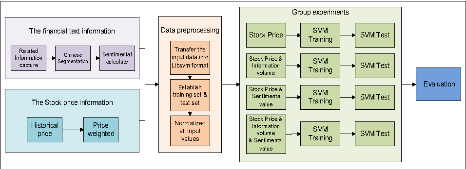 Stock Price Forecasting with Support Vector Machines Based