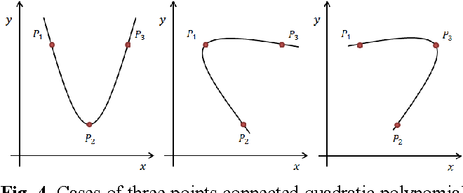 Figure 4 from G 2 Continuity Smooth Path Planning using