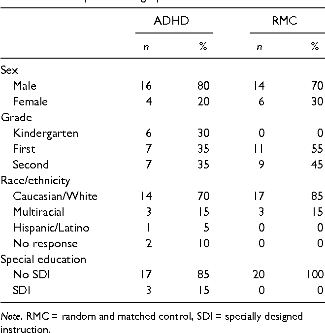 Pdf Construct Validity And Diagnostic Utility Of The Cognitive Assessment System For Adhd Semantic Scholar