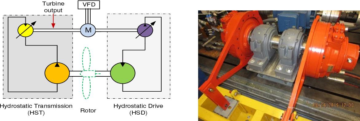 PDF] DESIGN OF A POWER REGENERATIVE HYDROSTATIC WIND TURBINE