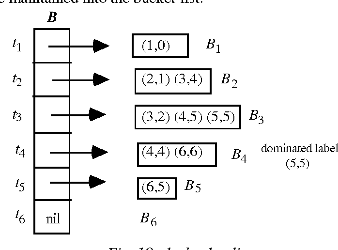 Shortest Path Algorithms in Transportation models: classical