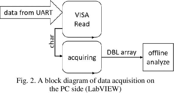 PDF] The study of Arduino Uno feasibility for DAQ purposes