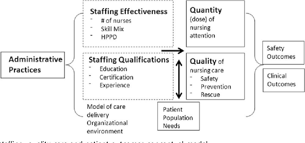 Figure 1 from Measuring nurses' impact on health care