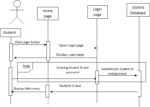 Figure 2 from Online Student Supervision Management System