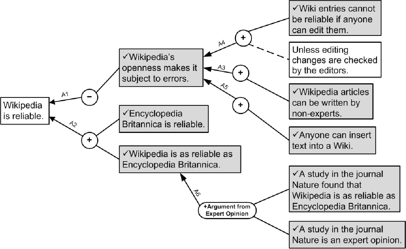 PDF] The Carneades Model of Argument Invention   Semantic Scholar