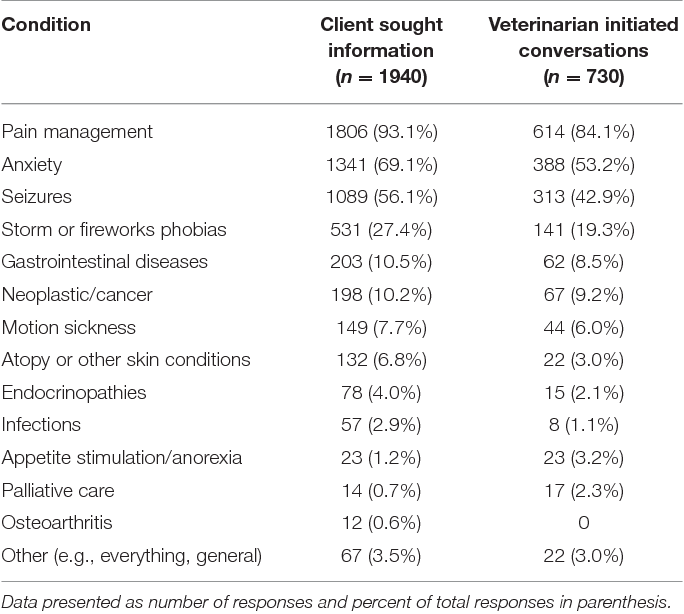 PDF] US Veterinarians' Knowledge, Experience, and Perception