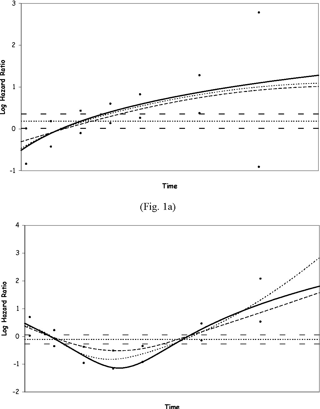 Figure 1 from A relative survival regression model using B