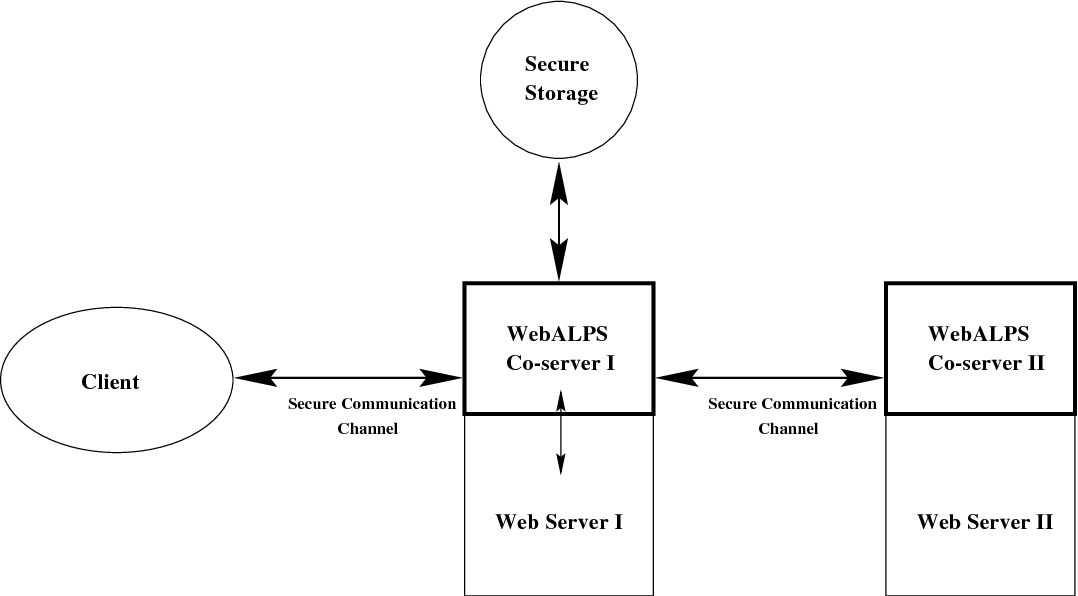 Webalps Implementation And Performance Analysis Using Trusted Co Servers To Enhance Privacy And Security Of Web Interactions Semantic Scholar