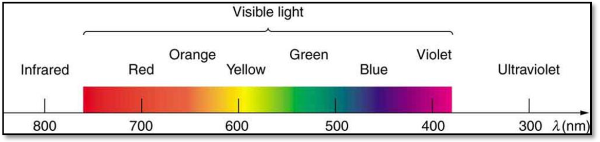 PDF] Morse code security system via visible light