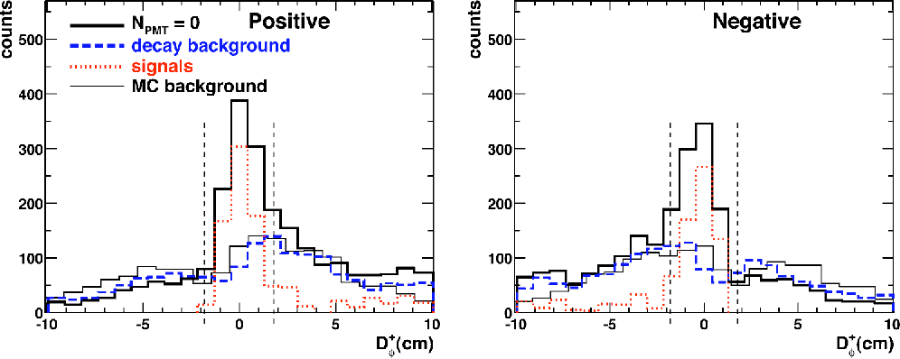 Figure 4 from High-p(T) charged hadron suppression in Au+Au