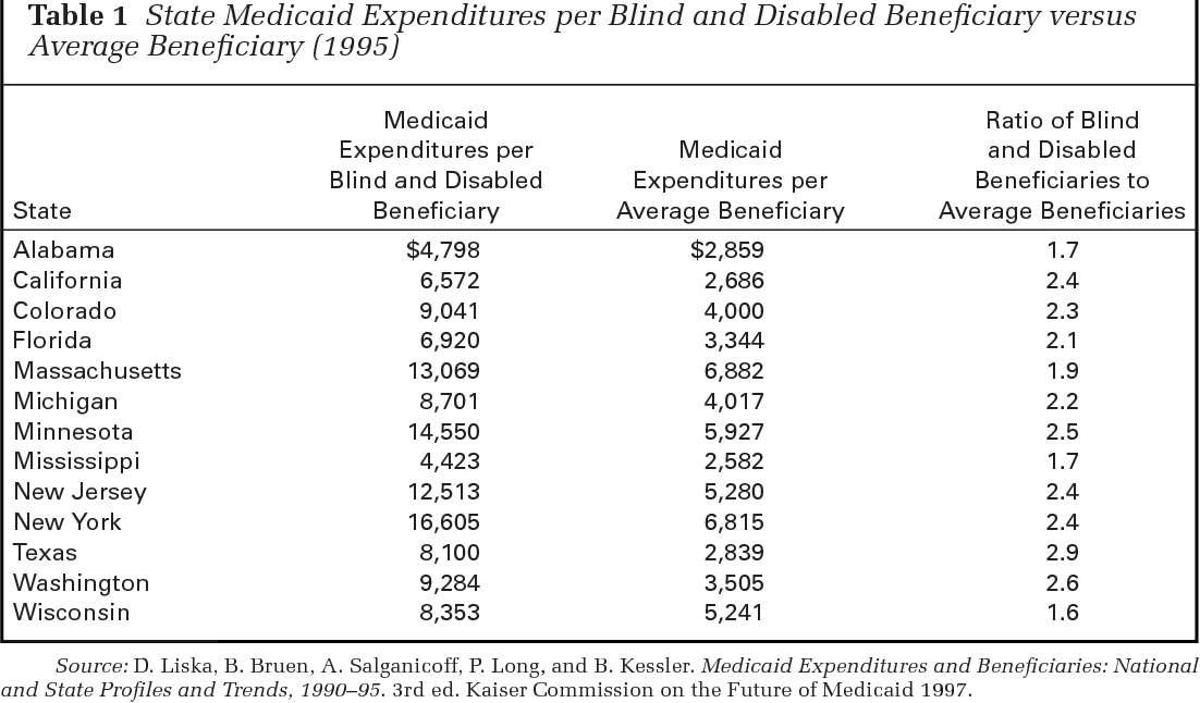 Medicaid Managed Care for Persons with Disabilities   Semantic Scholar