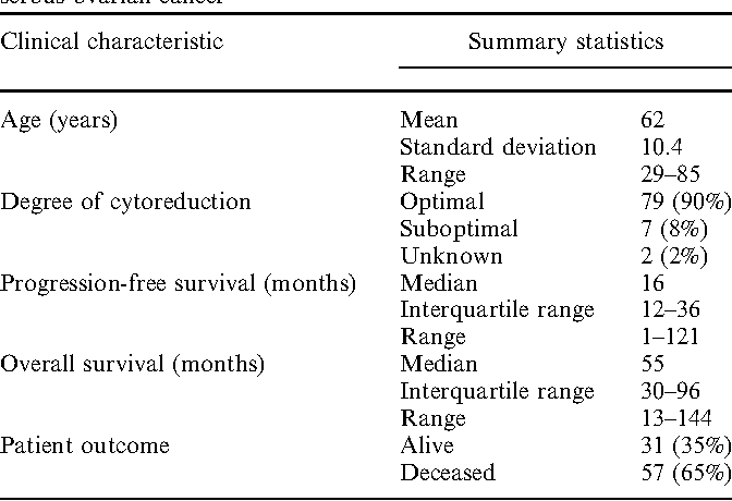 Table 1 From Prognostic Significance Of Supradiaphragmatic Lymph Nodes At Initial Presentation In Patients With Stage Iii High Grade Serous Ovarian Cancer Semantic Scholar