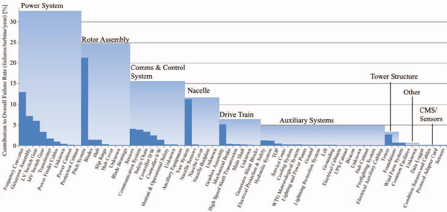 Figure 1 from Diagnosing wind turbine faults using machine