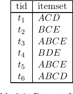 table 9.1