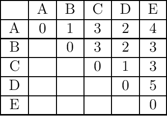 table 14.4